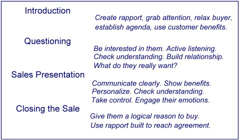 relationship building questions sales people