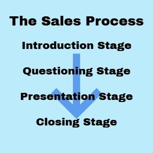 The stages of the sales process